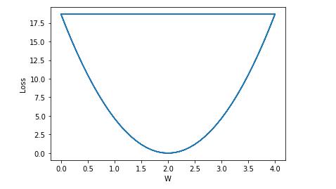 【Pytorch基础】线性模型