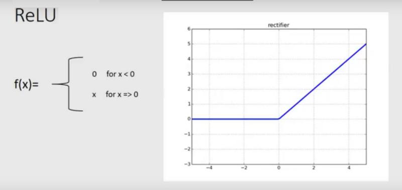 修正线性函数