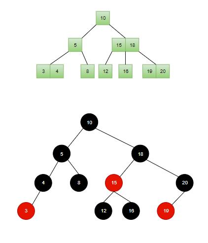 2-3树 转 红黑树